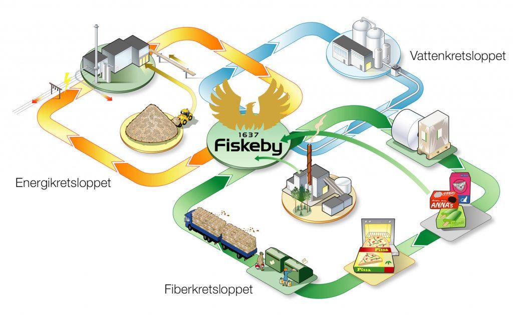 Fiskebys hållbara kretslopp