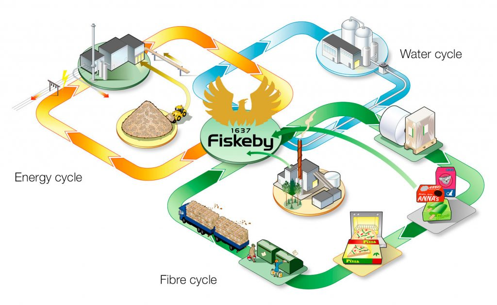 Fiskeby's sustainable cycles
